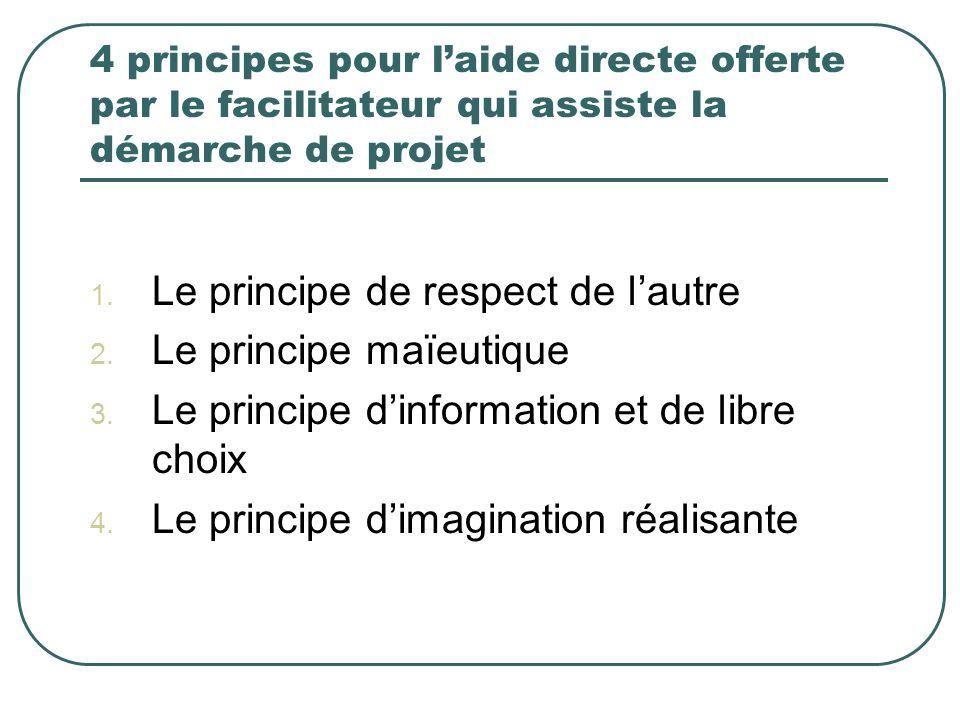 4 principes pour laide directe offerte par le facilitateur qui assiste la démarche de projet 1. Le principe de respect de lautre 2. Le principe maïeut