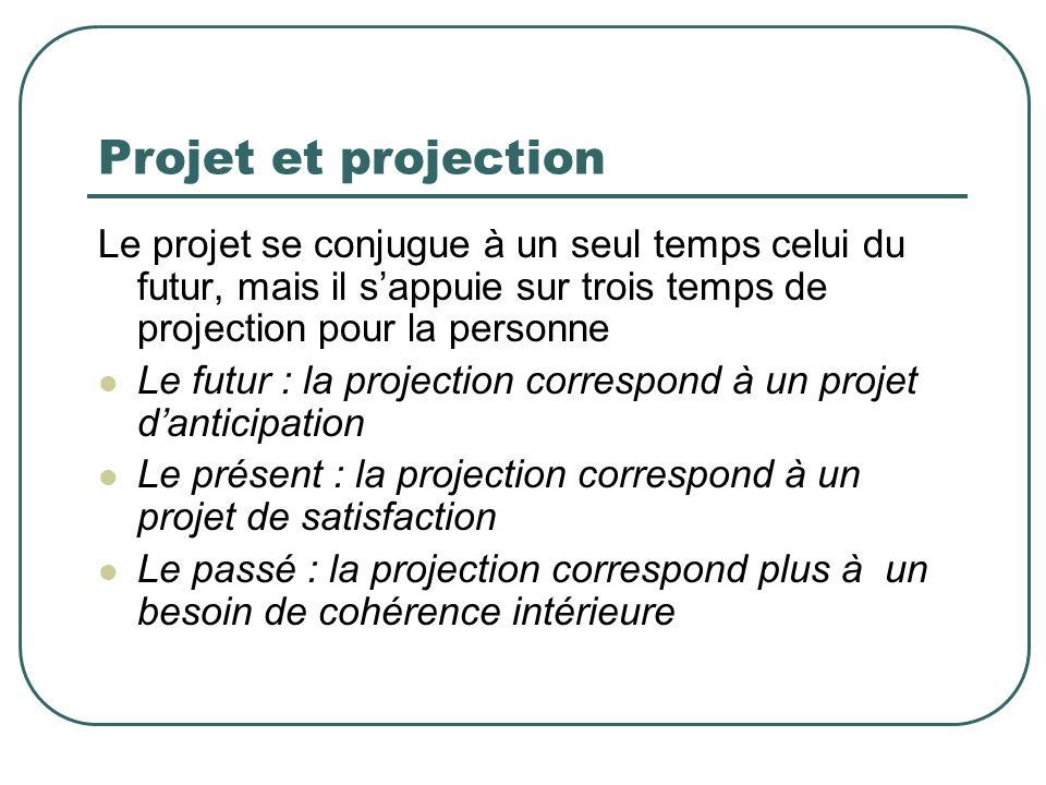 Projet et projection Le projet se conjugue à un seul temps celui du futur, mais il sappuie sur trois temps de projection pour la personne Le futur : l
