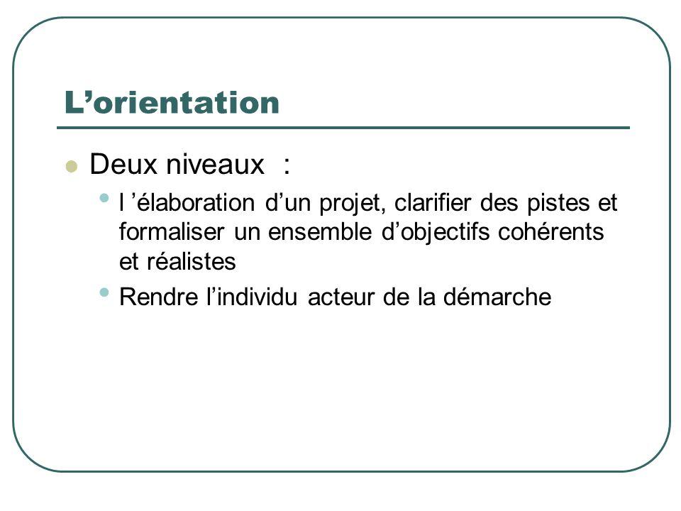 Lorientation Deux niveaux : l élaboration dun projet, clarifier des pistes et formaliser un ensemble dobjectifs cohérents et réalistes Rendre lindivid