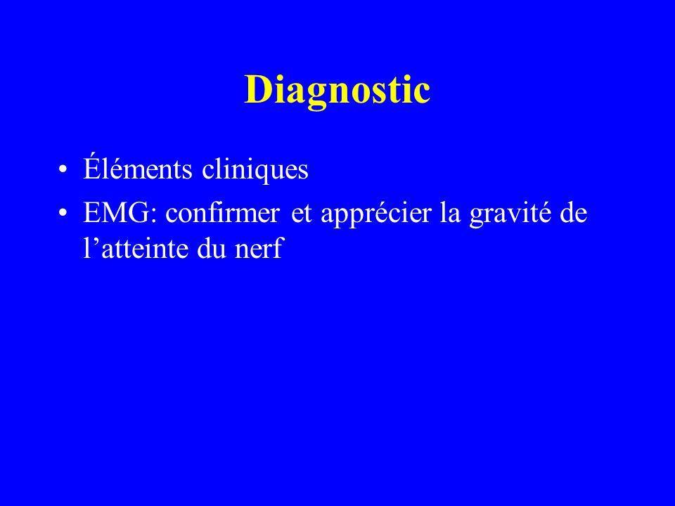 Diagnostic Éléments cliniques EMG: confirmer et apprécier la gravité de latteinte du nerf