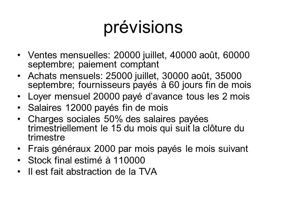 prévisions Ventes mensuelles: 20000 juillet, 40000 août, 60000 septembre; paiement comptant Achats mensuels: 25000 juillet, 30000 août, 35000 septembr