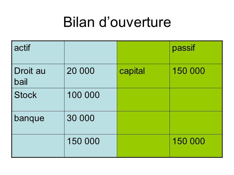 Bilan douverture actifpassif Droit au bail 20 000capital150 000 Stock100 000 banque30 000 150 000