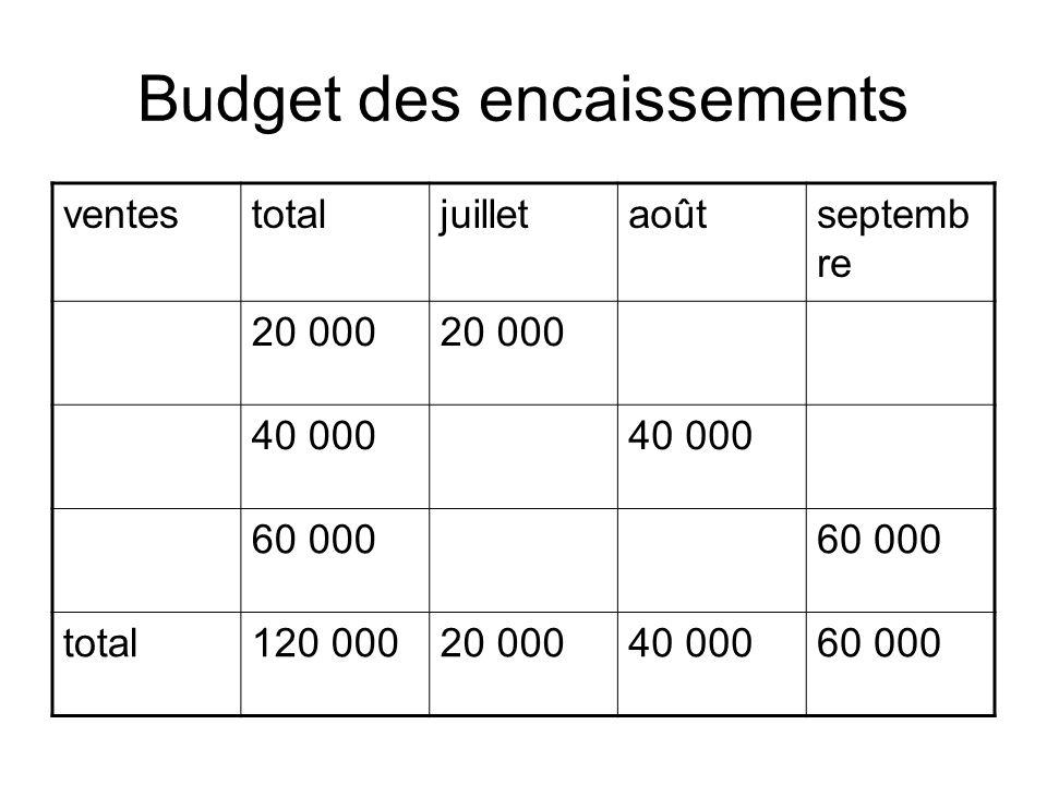Budget des encaissements ventestotaljuilletaoûtseptemb re 20 000 40 000 60 000 total120 00020 00040 00060 000