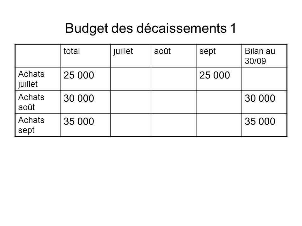 Budget des décaissements 1 totaljuilletaoûtseptBilan au 30/09 Achats juillet 25 000 Achats août 30 000 Achats sept 35 000