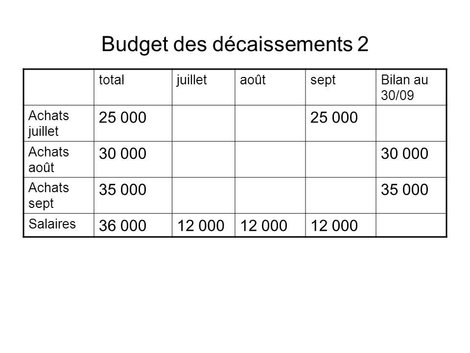 Budget des décaissements 2 totaljuilletaoûtseptBilan au 30/09 Achats juillet 25 000 Achats août 30 000 Achats sept 35 000 Salaires 36 00012 000