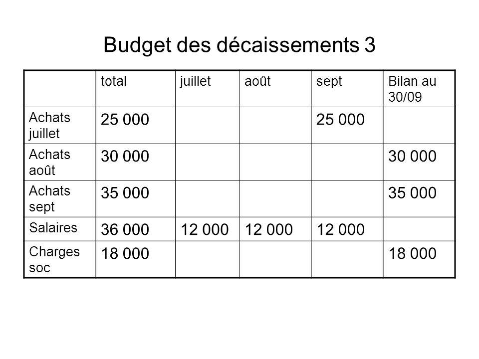 Budget des décaissements 3 totaljuilletaoûtseptBilan au 30/09 Achats juillet 25 000 Achats août 30 000 Achats sept 35 000 Salaires 36 00012 000 Charge