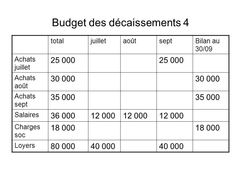 Budget des décaissements 4 totaljuilletaoûtseptBilan au 30/09 Achats juillet 25 000 Achats août 30 000 Achats sept 35 000 Salaires 36 00012 000 Charge