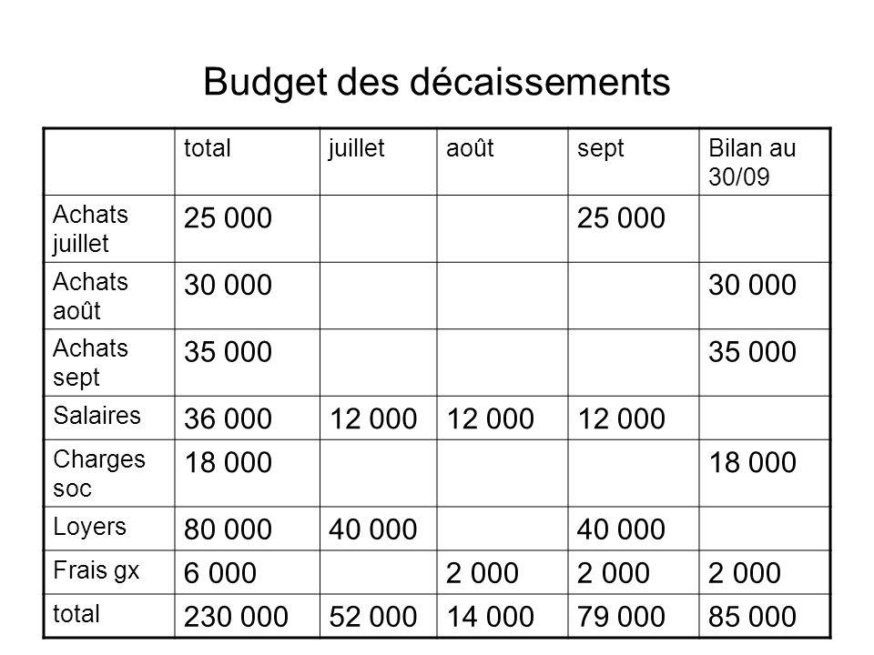 Budget des décaissements totaljuilletaoûtseptBilan au 30/09 Achats juillet 25 000 Achats août 30 000 Achats sept 35 000 Salaires 36 00012 000 Charges