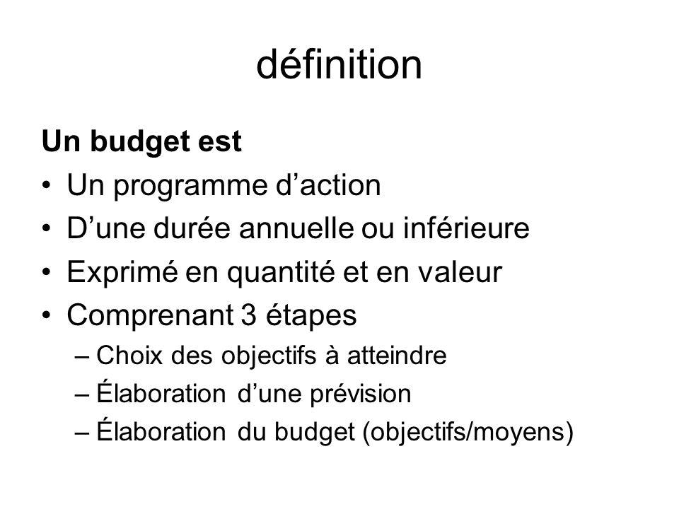 définition Un budget est Un programme daction Dune durée annuelle ou inférieure Exprimé en quantité et en valeur Comprenant 3 étapes –Choix des object