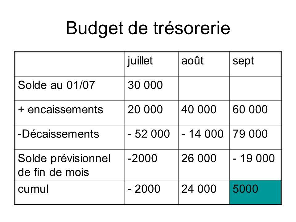 Budget de trésorerie juilletaoûtsept Solde au 01/0730 000 + encaissements20 00040 00060 000 -Décaissements- 52 000- 14 00079 000 Solde prévisionnel de