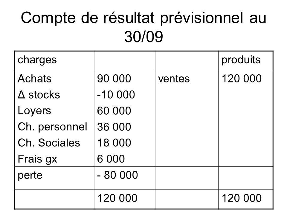 Compte de résultat prévisionnel au 30/09 chargesproduits Achats Δ stocks Loyers Ch. personnel Ch. Sociales Frais gx 90 000 -10 000 60 000 36 000 18 00