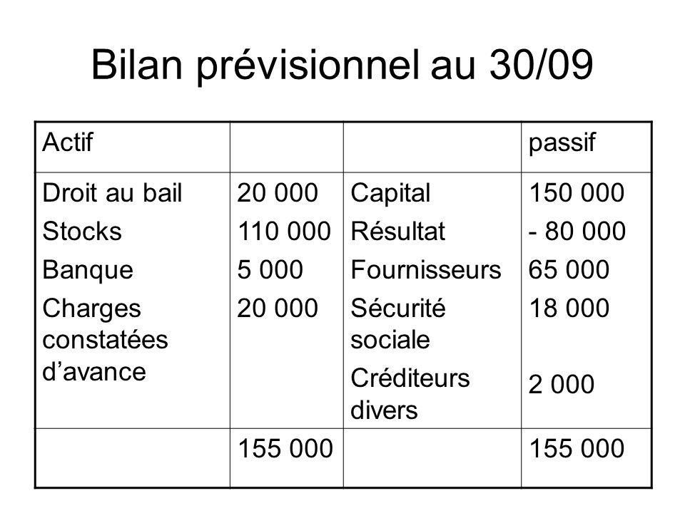 Bilan prévisionnel au 30/09 Actifpassif Droit au bail Stocks Banque Charges constatées davance 20 000 110 000 5 000 20 000 Capital Résultat Fournisseu