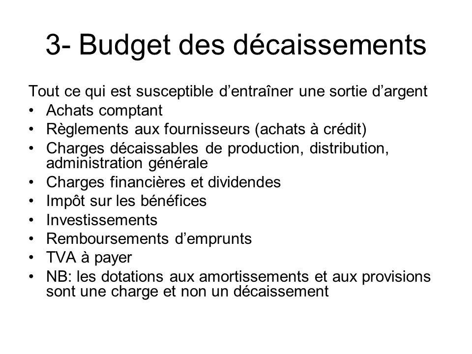 3- Budget des décaissements Tout ce qui est susceptible dentraîner une sortie dargent Achats comptant Règlements aux fournisseurs (achats à crédit) Ch
