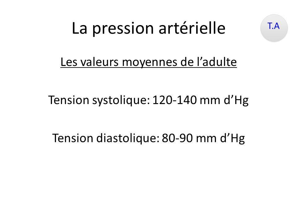 La pression artérielle Est la résultante – Du débit cardiaque et de la contraction des ventricules – Du calibre vasculaire – Du volume total de sang T.A