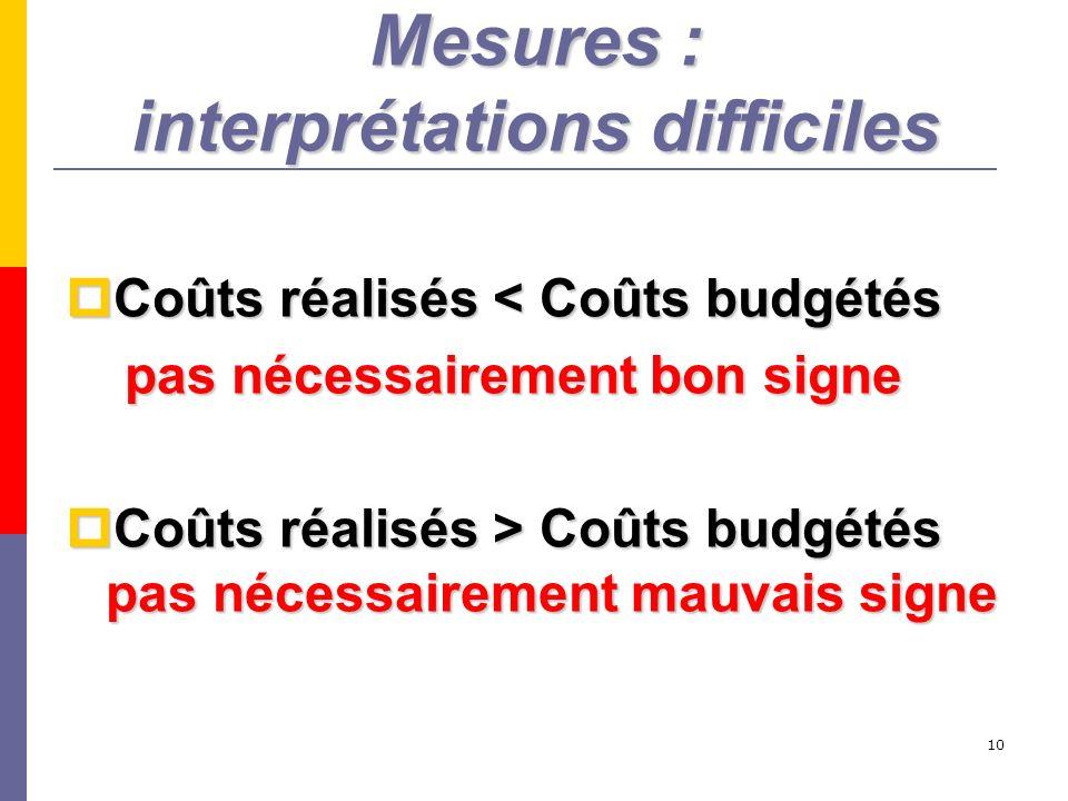 10 Mesures : interprétations difficiles Coûts réalisés < Coûts budgétés Coûts réalisés < Coûts budgétés pas nécessairement bon signe pas nécessairemen