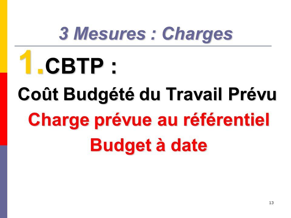 13 3 Mesures : Charges 1. CBTP : Coût Budgété du Travail Prévu Charge prévue au référentiel Budget à date