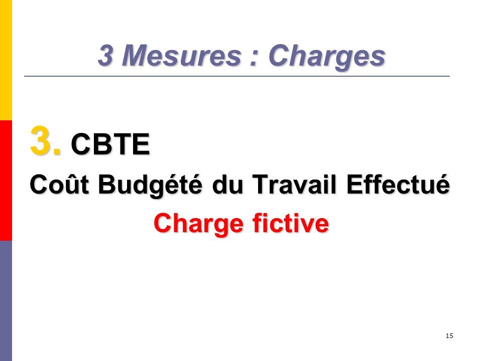 15 3 Mesures : Charges 3. CBTE Coût Budgété du Travail Effectué Charge fictive
