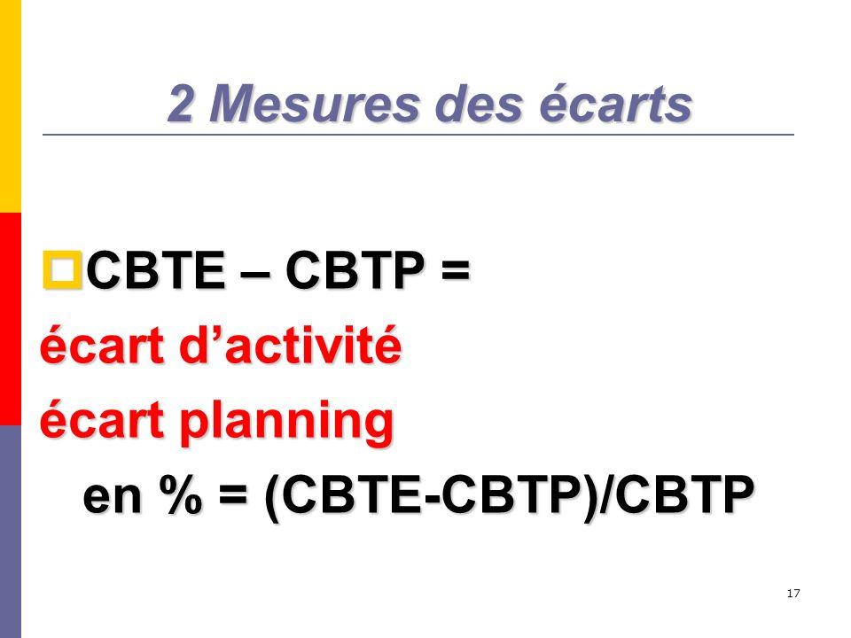 17 2 Mesures des écarts CBTE – CBTP = CBTE – CBTP = écart dactivité écart planning en % = (CBTE-CBTP)/CBTP en % = (CBTE-CBTP)/CBTP