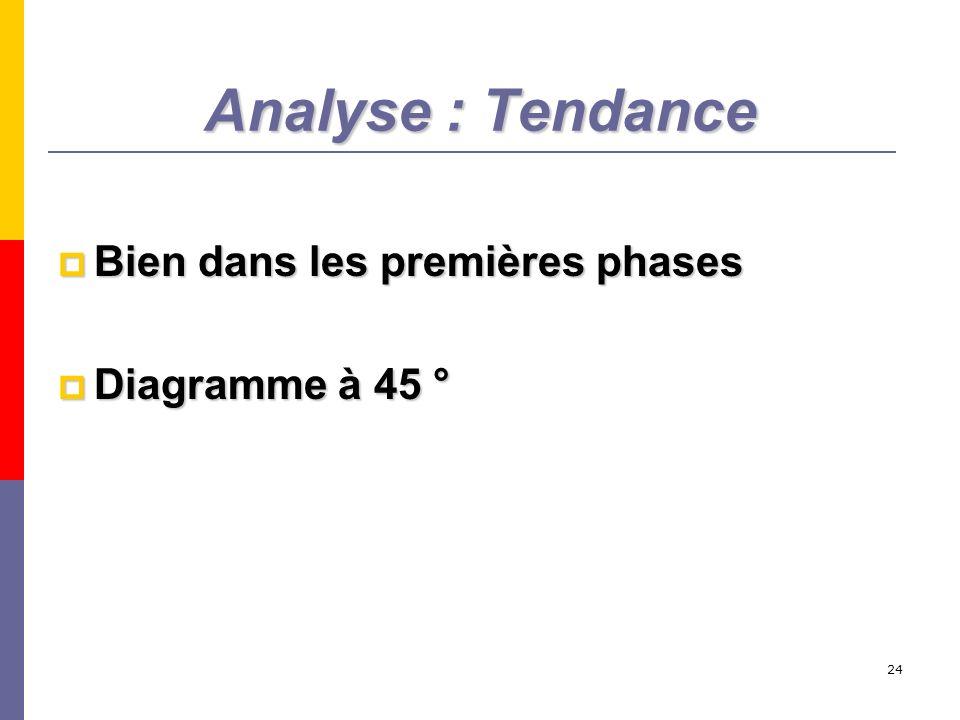 24 Analyse : Tendance Bien dans les premières phases Bien dans les premières phases Diagramme à 45 ° Diagramme à 45 °