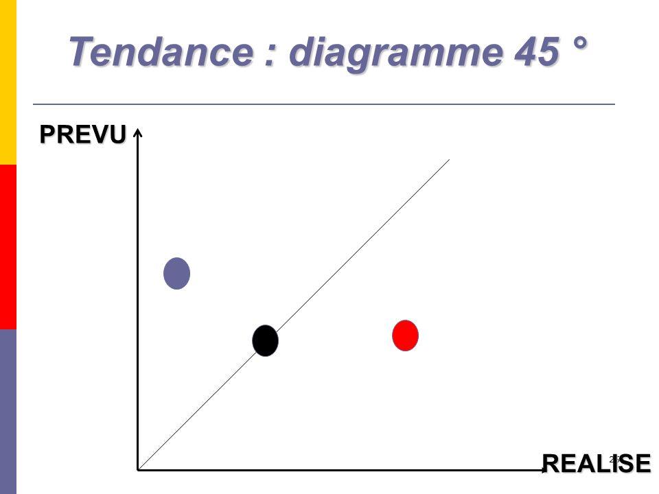 25 PREVU REALISE Tendance : diagramme 45 °