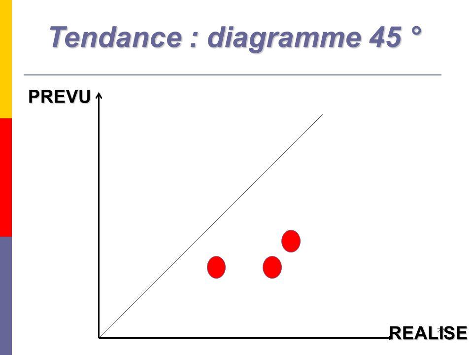 26 PREVU REALISE Tendance : diagramme 45 °