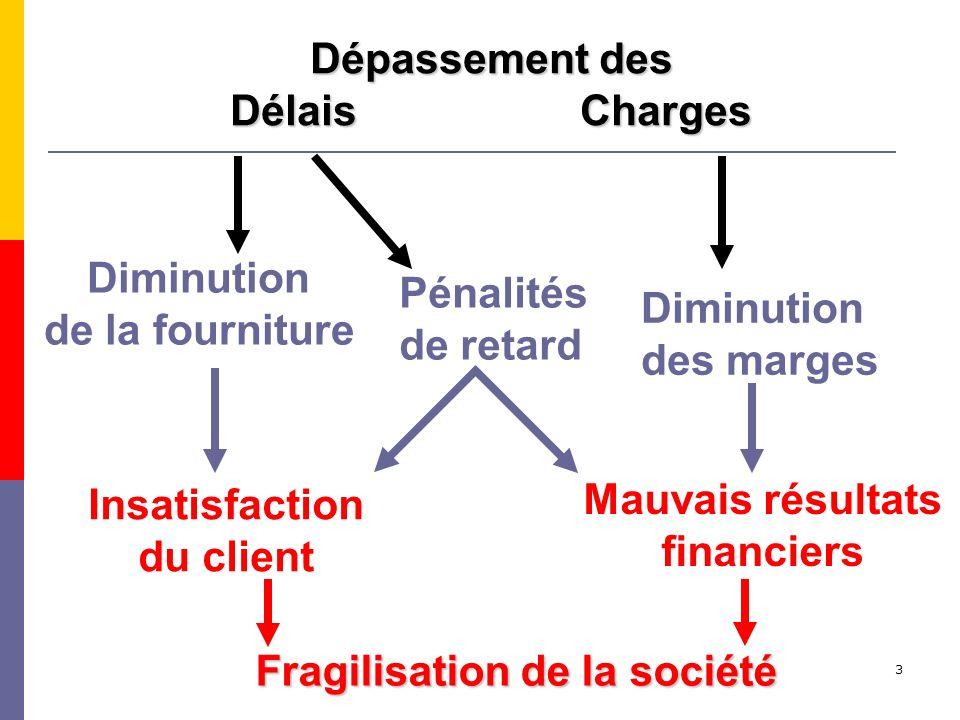 3 Fragilisation de la société Insatisfaction du client Mauvais résultats financiers Pénalités de retard Diminution de la fourniture Diminution des mar