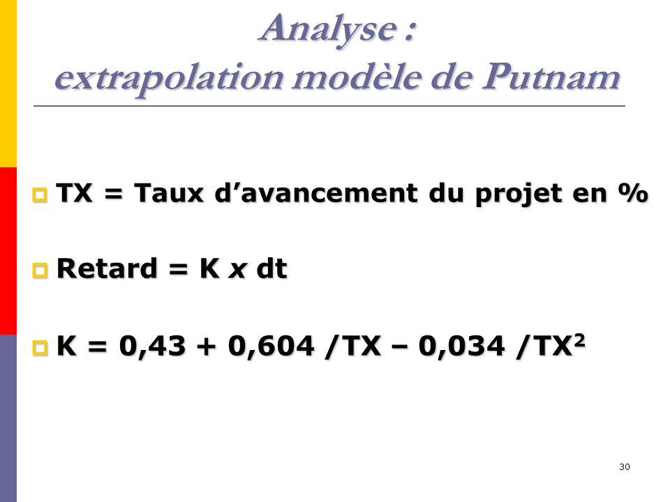 30 Analyse : extrapolation modèle de Putnam TX = Taux davancement du projet en % TX = Taux davancement du projet en % Retard = K x dt Retard = K x dt