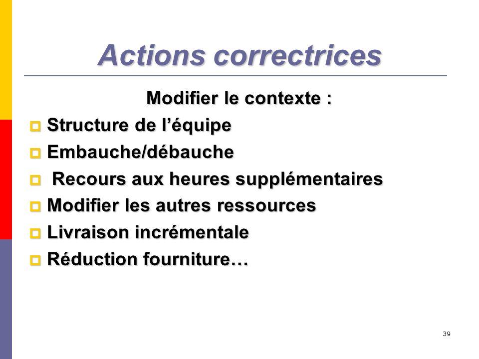 39 Actions correctrices Modifier le contexte : Structure de léquipe Structure de léquipe Embauche/débauche Embauche/débauche Recours aux heures supplé