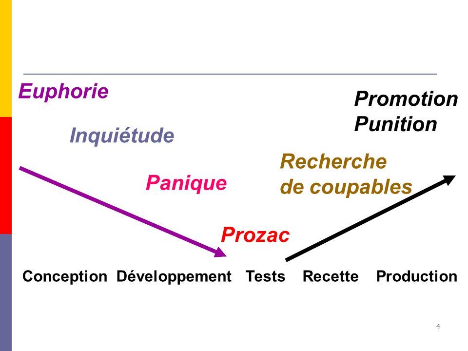 4 Conception Développement Tests Recette Production Euphorie Inquiétude Panique Prozac Recherche de coupables Promotion Punition