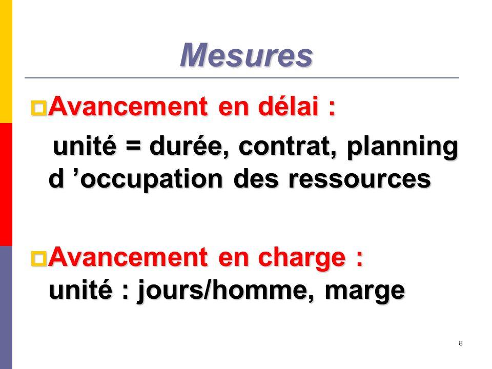 8 Mesures Avancement en délai : Avancement en délai : unité = durée, contrat, planning d occupation des ressources unité = durée, contrat, planning d