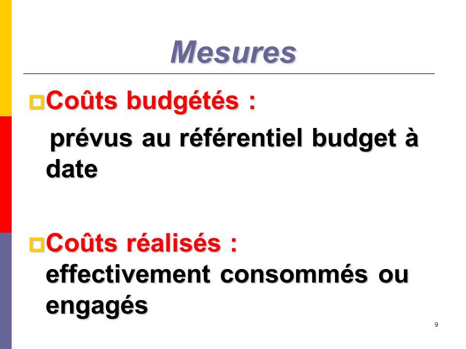 9 Mesures Coûts budgétés : Coûts budgétés : prévus au référentiel budget à date prévus au référentiel budget à date Coûts réalisés : effectivement con