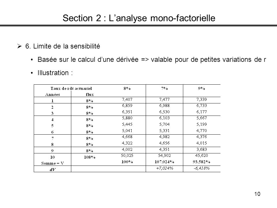 10 Section 2 : Lanalyse mono-factorielle 6.