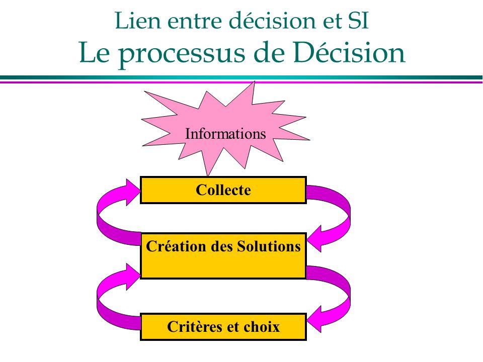 Lien entre décision et SI Le processus de Décision Collecte Création des Solutions Critères et choix Informations