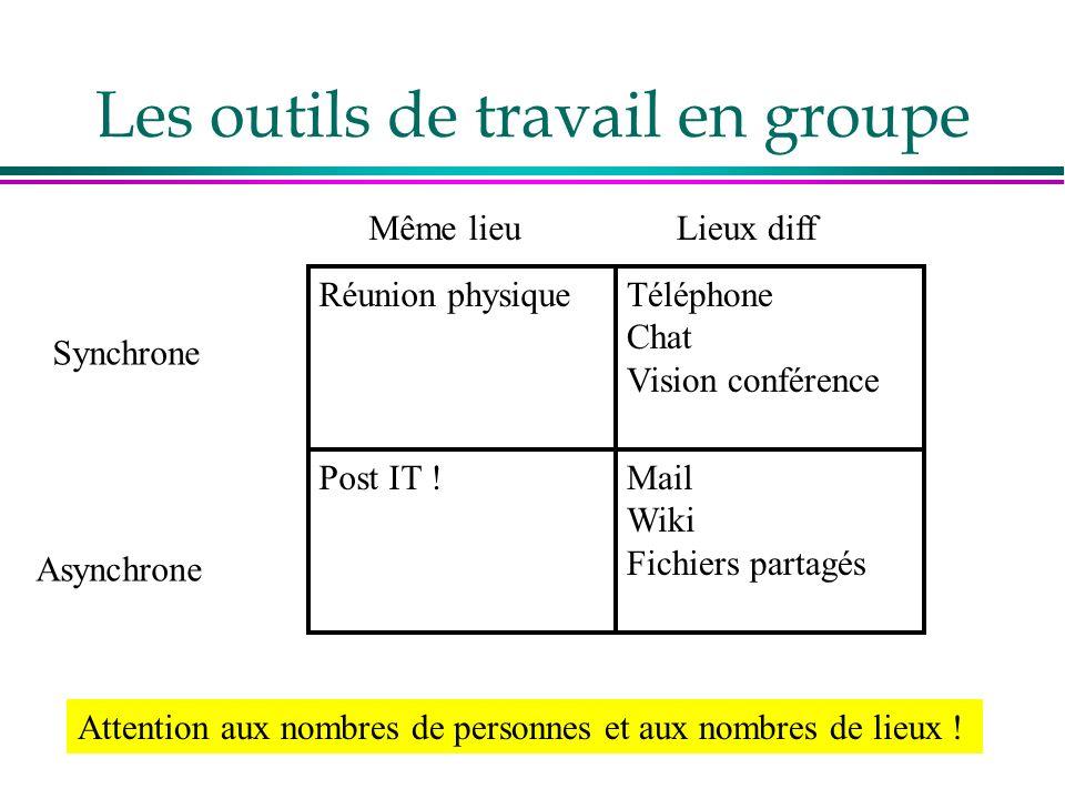 Les outils de travail en groupe Réunion physiqueTéléphone Chat Vision conférence Post IT !Mail Wiki Fichiers partagés Même lieuLieux diff Synchrone Asynchrone Attention aux nombres de personnes et aux nombres de lieux !
