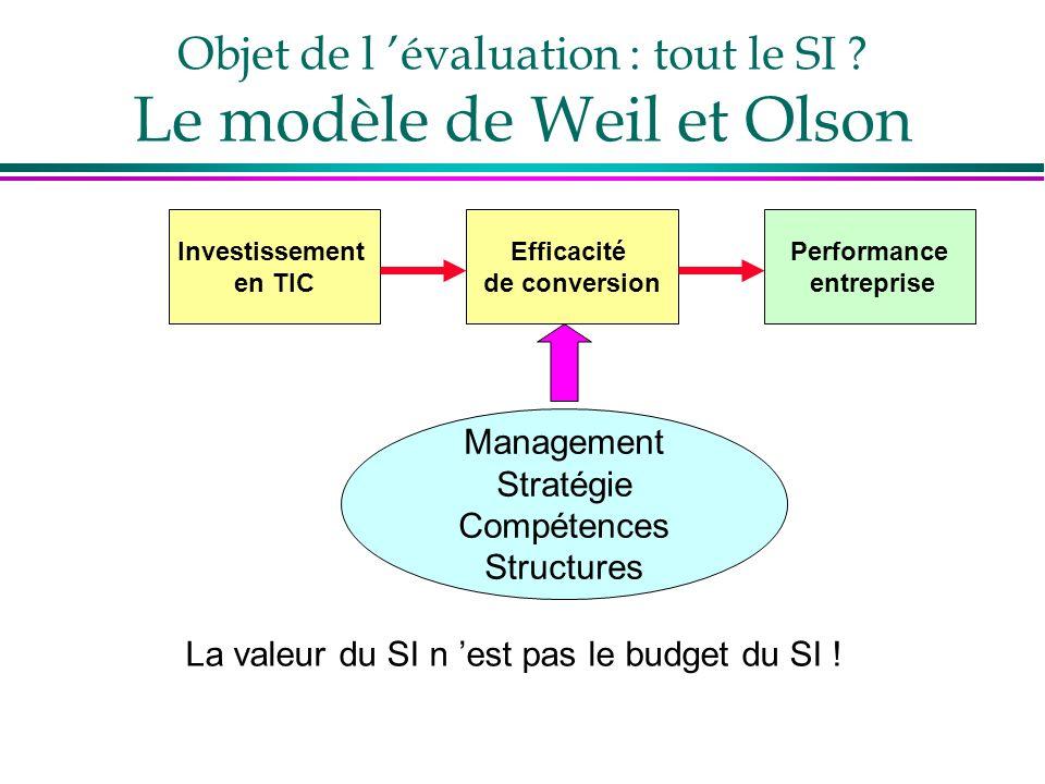 Objet de l évaluation : tout le SI ? Le modèle de Weil et Olson Investissement en TIC Efficacité de conversion Performance entreprise Management Strat
