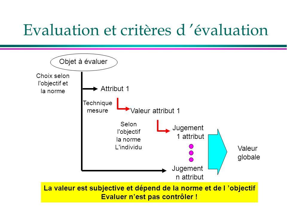 Evaluation et critères d évaluation Objet à évaluer Attribut 1 Choix selon l'objectif et la norme Technique mesure Valeur attribut 1 Jugement 1 attrib