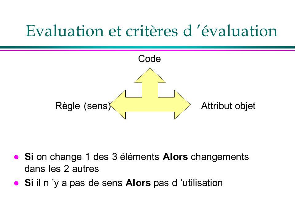l Si on change 1 des 3 éléments Alors changements dans les 2 autres l Si il n y a pas de sens Alors pas d utilisation Code Attribut objetRègle (sens)
