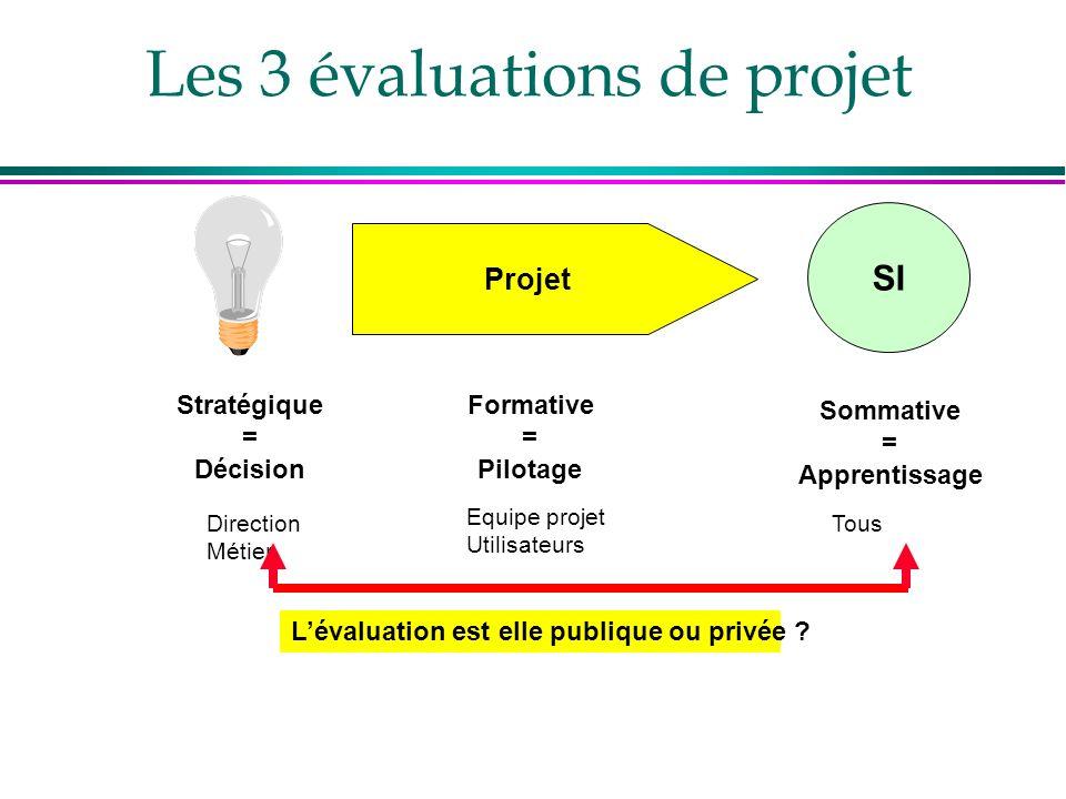Les 3 évaluations de projet Projet SI Stratégique = Décision Equipe projet Utilisateurs Direction Métier Formative = Pilotage Sommative = Apprentissag