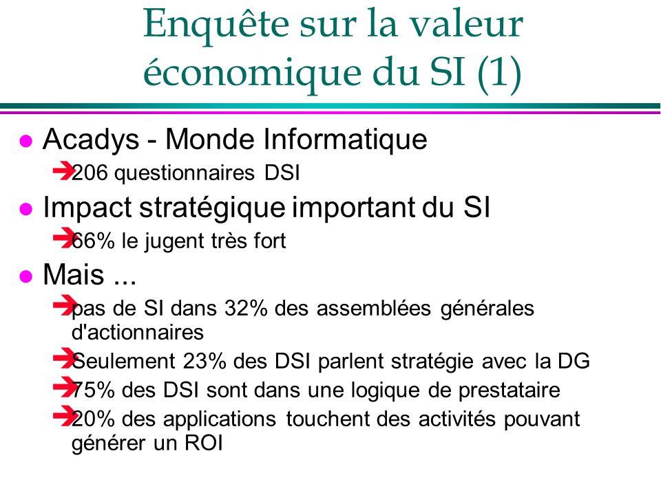 Enquête sur la valeur économique du SI (1) l Acadys - Monde Informatique 206 questionnaires DSI l Impact stratégique important du SI 66% le jugent trè