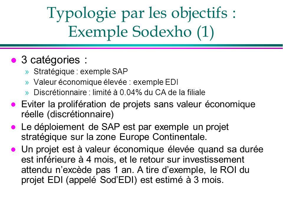 Typologie par les objectifs : Exemple Sodexho (1) l 3 catégories : »Stratégique : exemple SAP »Valeur économique élevée : exemple EDI »Discrétionnaire