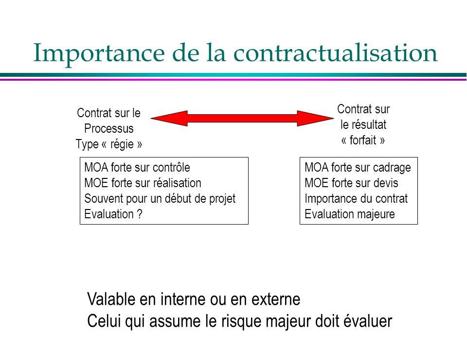Importance de la contractualisation MOA forte sur cadrage MOE forte sur devis Importance du contrat Evaluation majeure Contrat sur le résultat « forfa