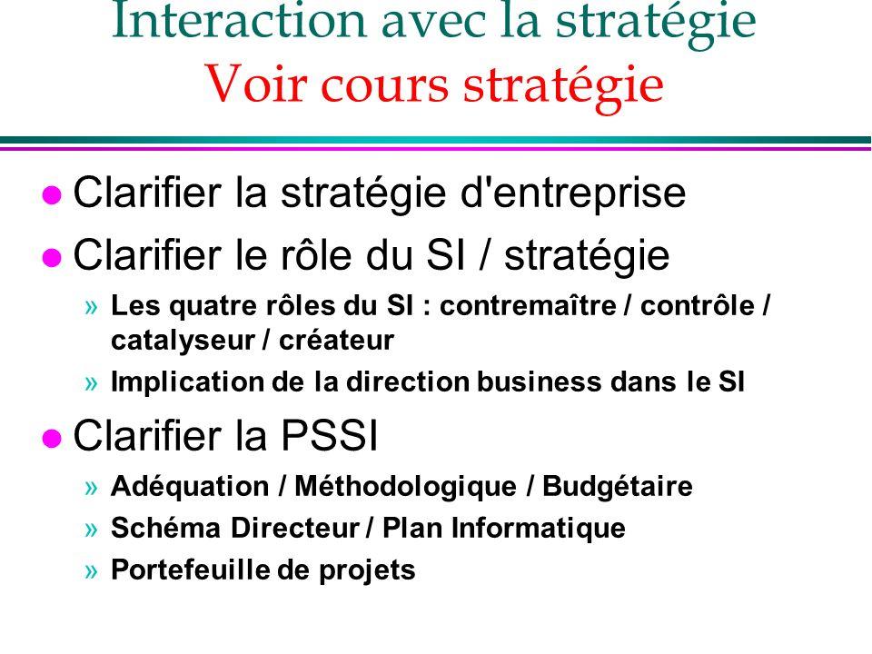 Interaction avec la stratégie Voir cours stratégie l Clarifier la stratégie d'entreprise l Clarifier le rôle du SI / stratégie »Les quatre rôles du SI