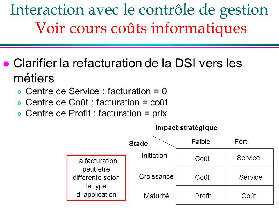 l Clarifier la refacturation de la DSI vers les métiers »Centre de Service : facturation = 0 »Centre de Coût : facturation = coût »Centre de Profit :
