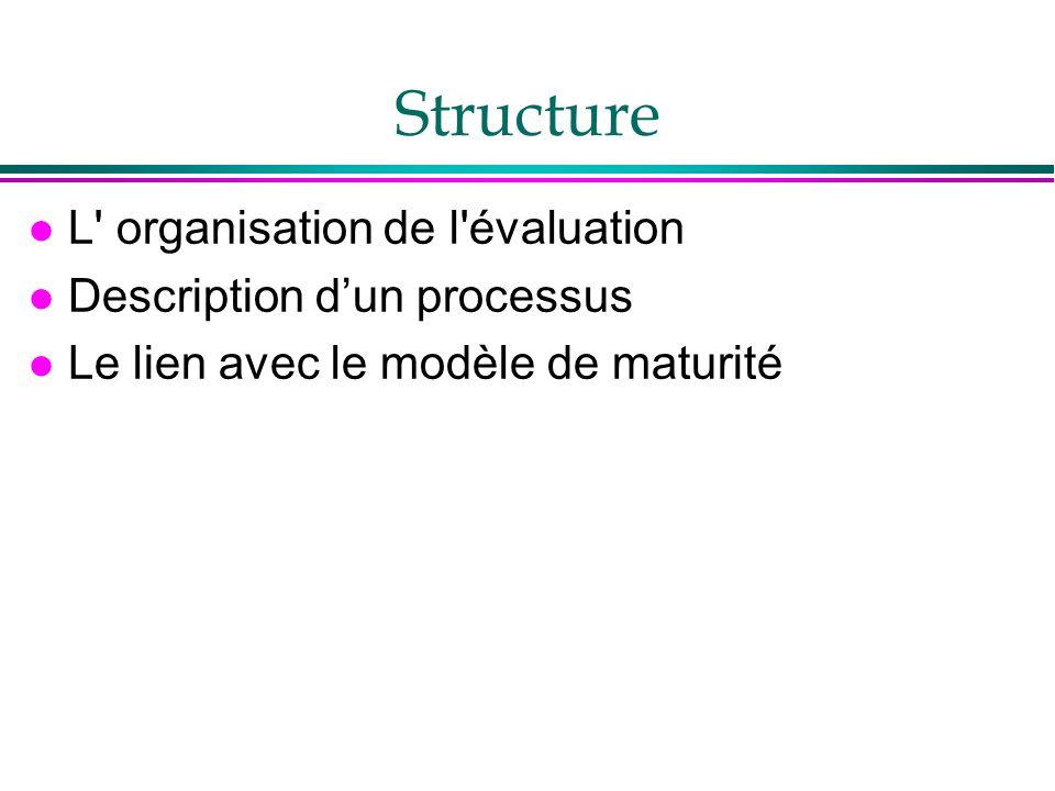 Structure l L' organisation de l'évaluation l Description dun processus l Le lien avec le modèle de maturité