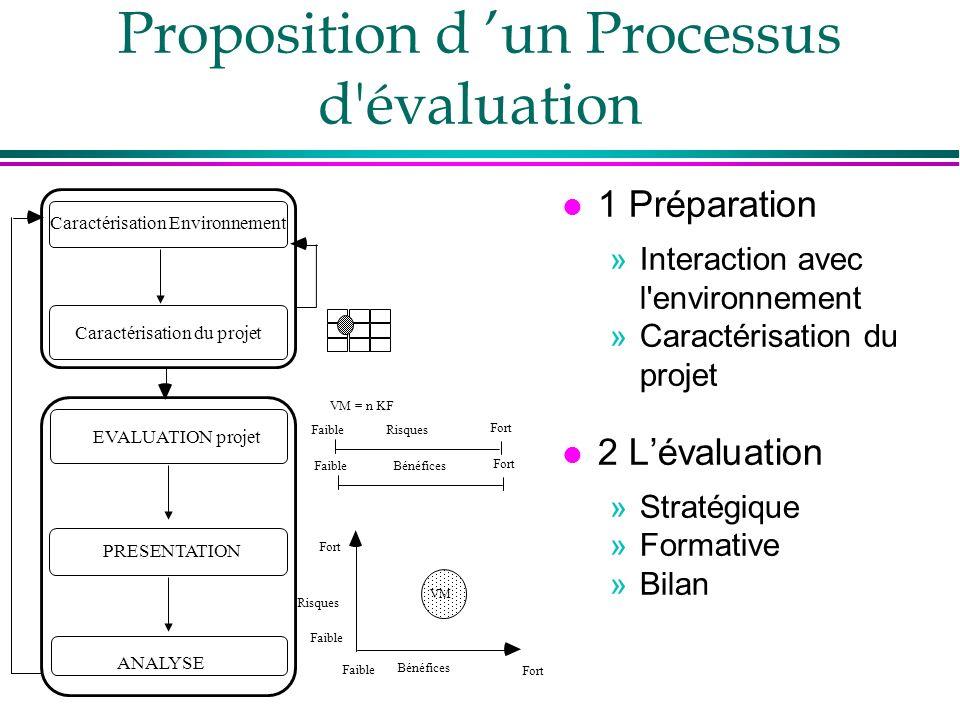 Proposition d un Processus d'évaluation l 1 Préparation »Interaction avec l'environnement »Caractérisation du projet l 2 Lévaluation »Stratégique »For