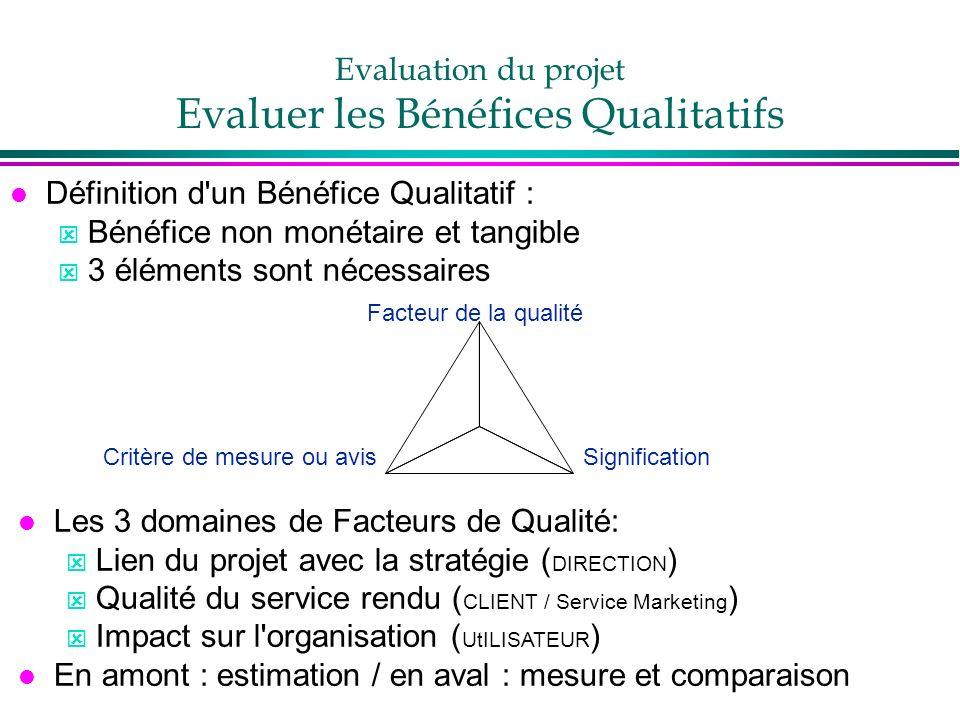 Evaluation du projet Evaluer les Bénéfices Qualitatifs Facteur de la qualité Critère de mesure ou avisSignification l Les 3 domaines de Facteurs de Qu