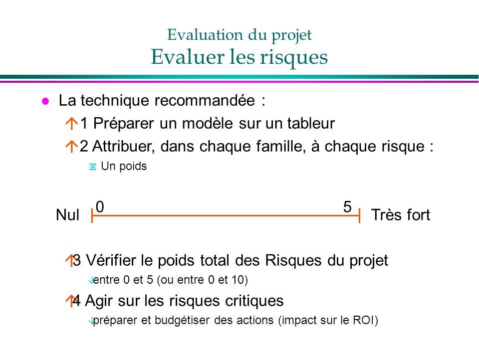 Evaluation du projet Evaluer les risques l La technique recommandée : á1 Préparer un modèle sur un tableur á2 Attribuer, dans chaque famille, à chaque