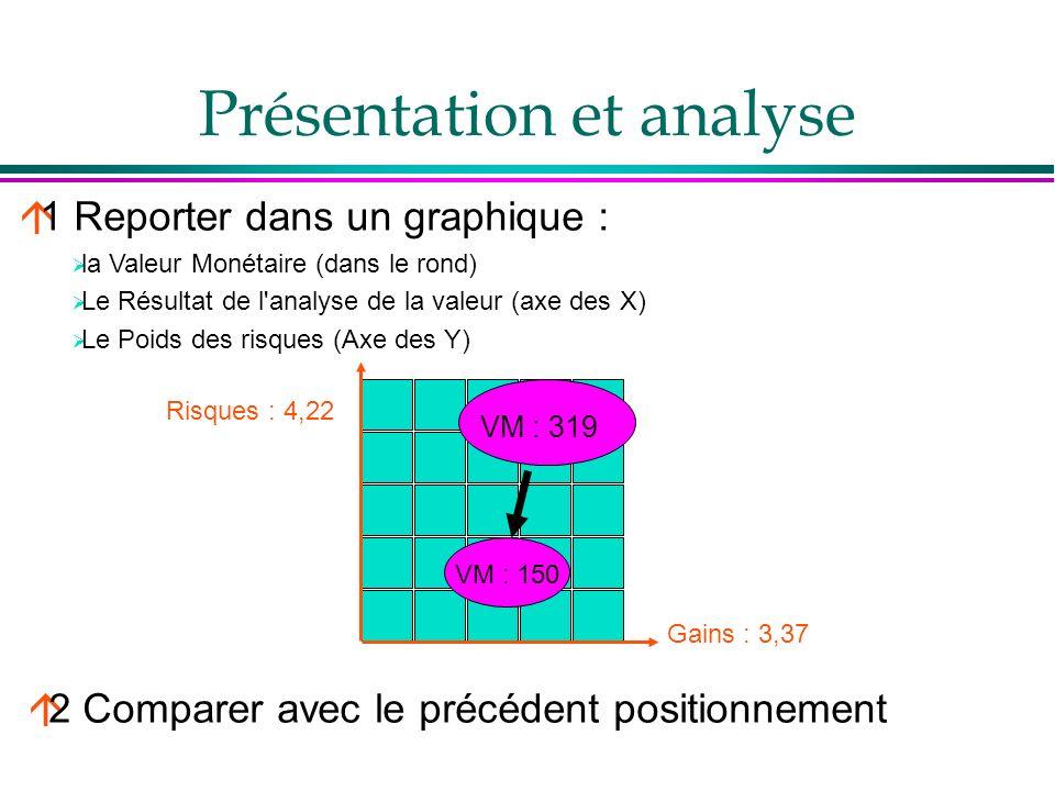 Présentation et analyse á1 Reporter dans un graphique : la Valeur Monétaire (dans le rond) Le Résultat de l'analyse de la valeur (axe des X) Le Poids