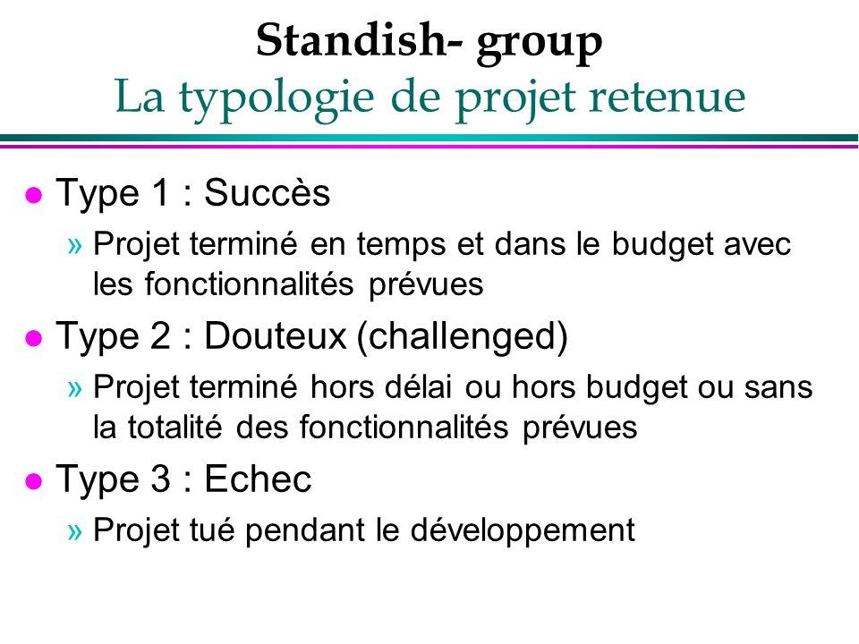 Standish- group La typologie de projet retenue l Type 1 : Succès »Projet terminé en temps et dans le budget avec les fonctionnalités prévues l Type 2