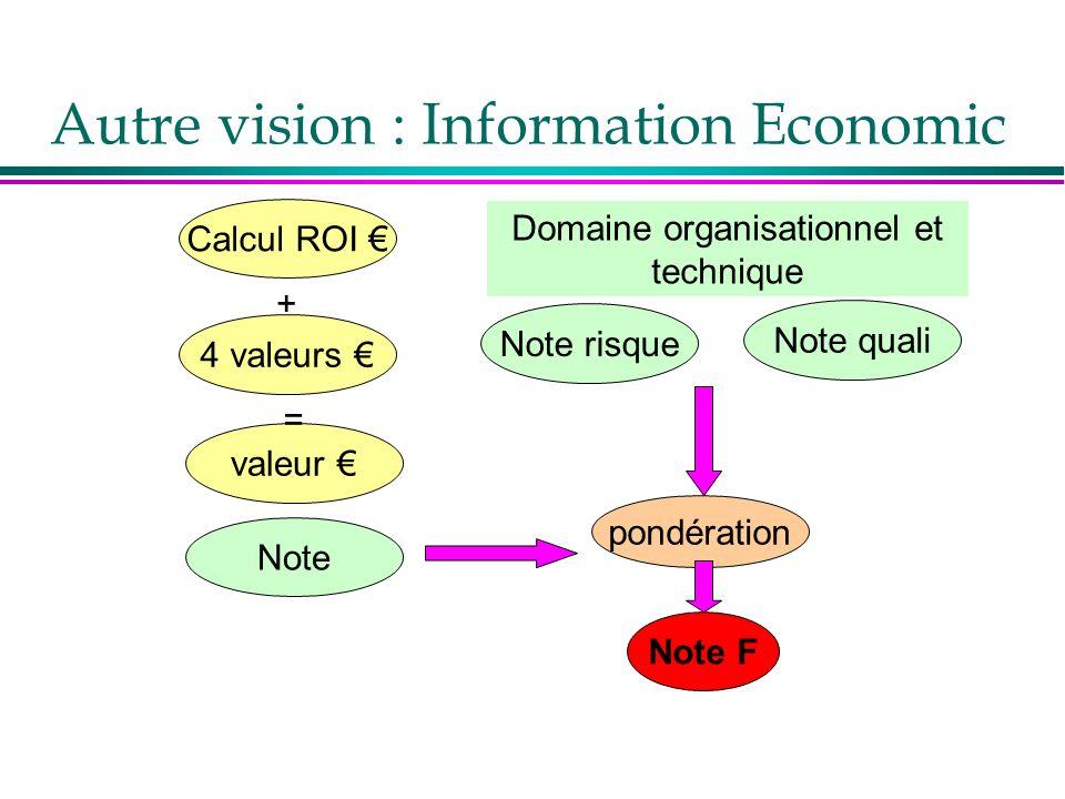 Calcul ROI 4 valeurs Note risque + valeur Note quali pondération Note Note F = Domaine organisationnel et technique Autre vision : Information Economi